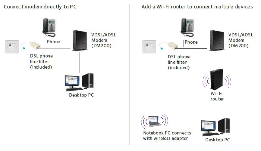 netgear broadband high-speed dsl - netgear