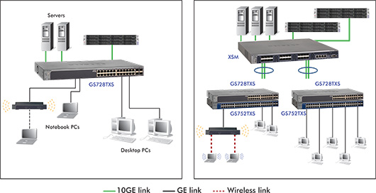 Stackable Smart Switch With 10g Uplinks Series