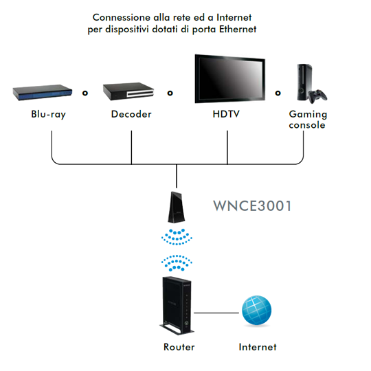 WNCE3001 - Diagram